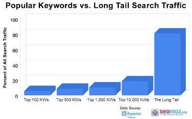 Palabras clave populares frente a tráfico por long tail