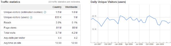 Datos de la competencia desde Google Ad Planner
