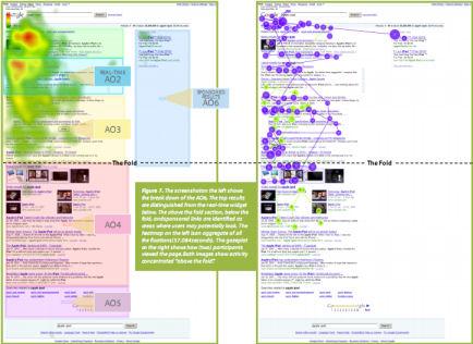 Eye-tracking sobre resultados de Google en tiempo real